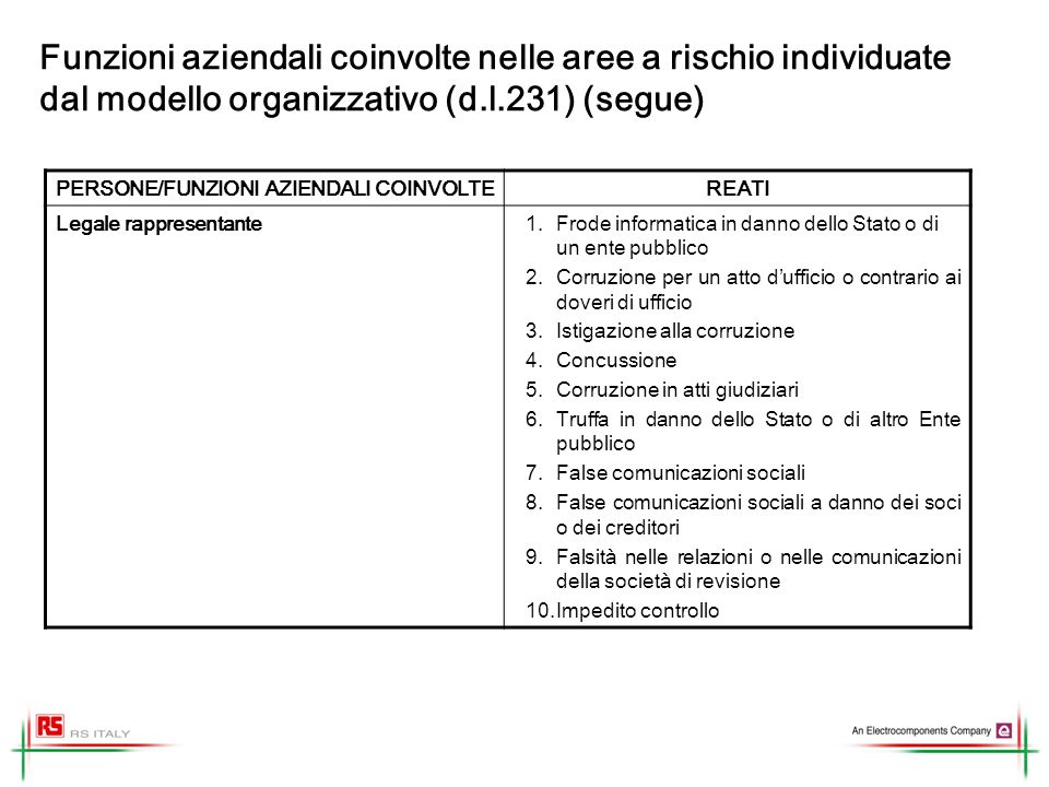 Funzioni aziendali coinvolte nelle aree a rischio individuate dal modello organizzativo (d.l.231) (segue) PERSONE/FUNZIONI AZIENDALI COINVOLTEREATI Datore di lavoro, ai sensi del D.Lgs.