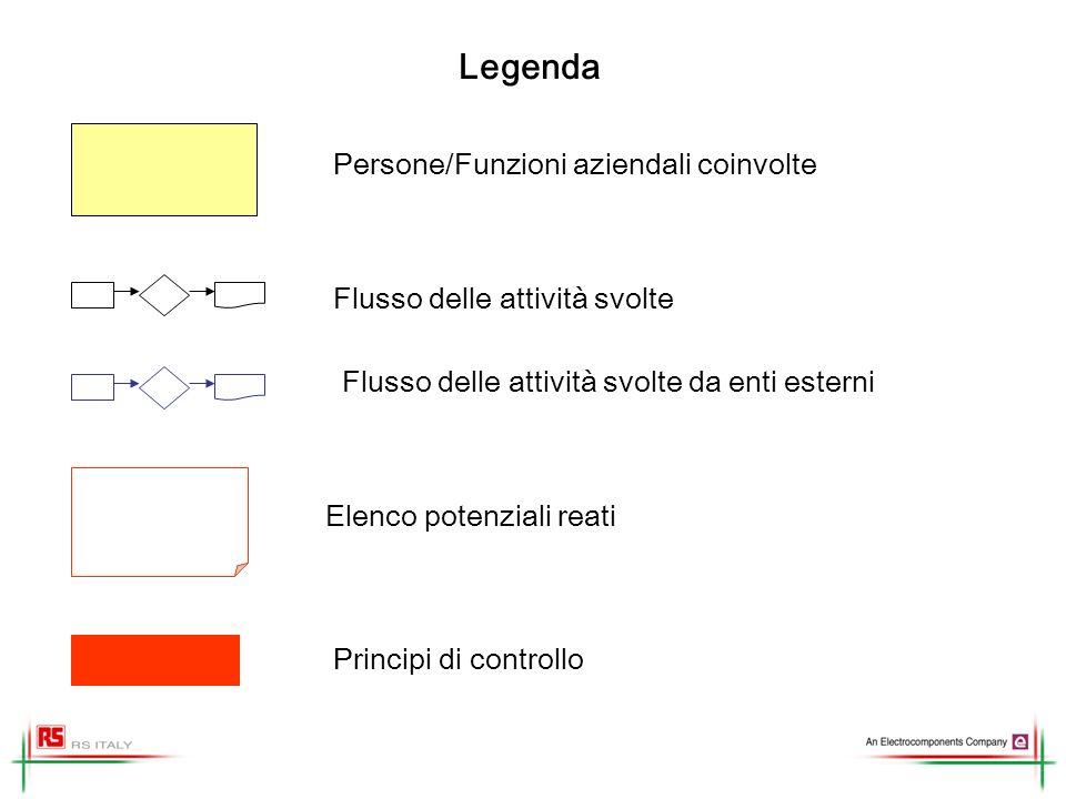 Legenda Principi di controllo Elenco potenziali reati Persone/Funzioni aziendali coinvolte Flusso delle attività svolte Flusso delle attività svolte da enti esterni