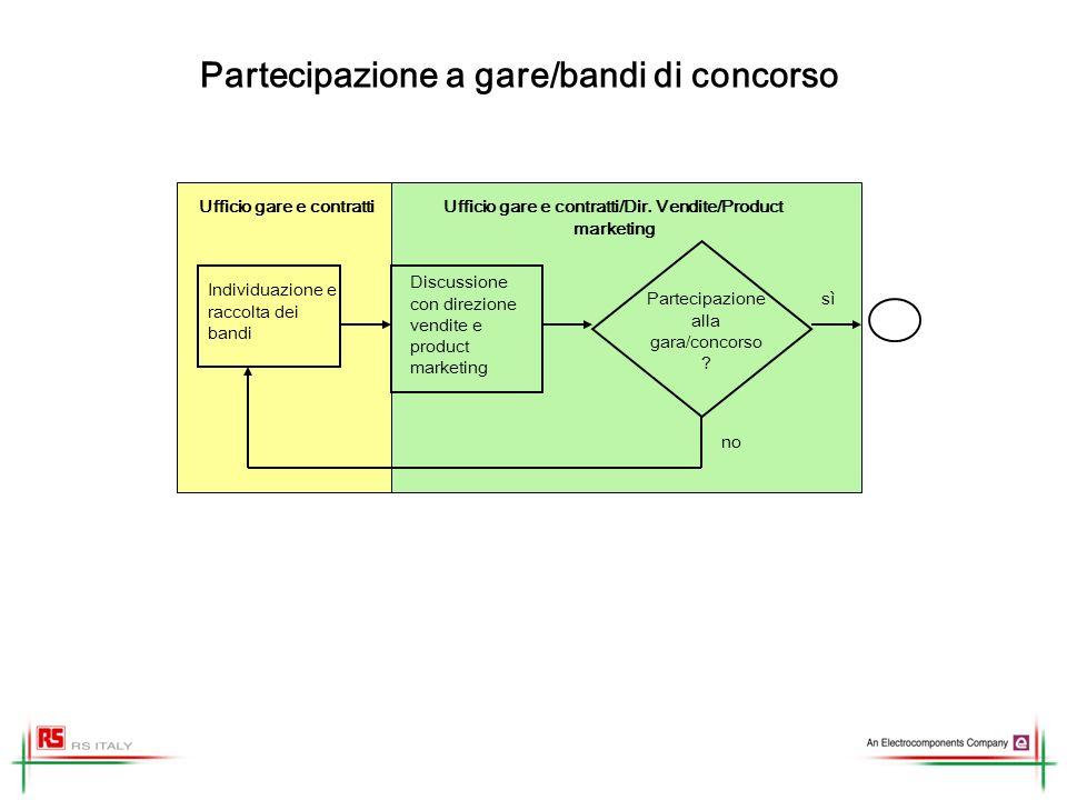 Partecipazione a gare/bandi di concorso Individuazione e raccolta dei bandi Discussione con direzione vendite e product marketing Partecipazione alla