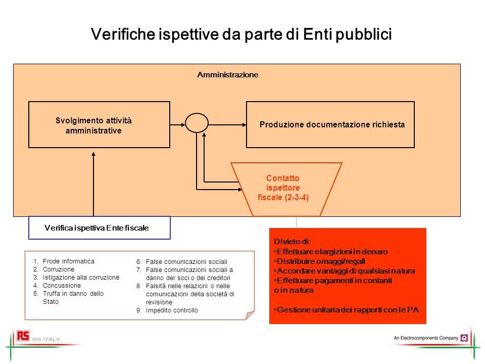 Verifiche ispettive da parte di Enti pubblici Svolgimento attivit à amministrative Verifica ispettiva Ente fiscale Produzione documentazione richiesta