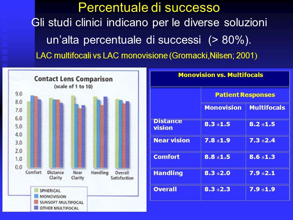 LAC multifocali vs LAC monovisione (Gromacki,Nilsen; 2001 ) Monovision vs. Multifocals Patient Responses MonovisionMultifocals Distance vision 8.3 ±1.