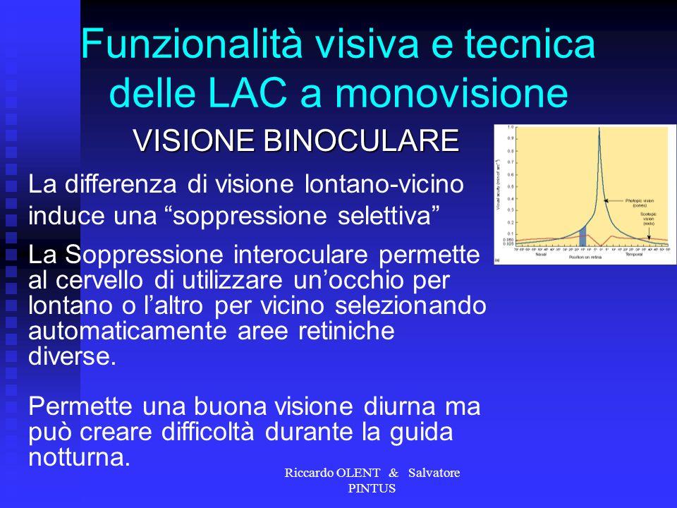 Riccardo OLENT & Salvatore PINTUS Funzionalità visiva e tecnica delle LAC a monovisione VISIONE BINOCULARE La differenza di visione lontano-vicino ind