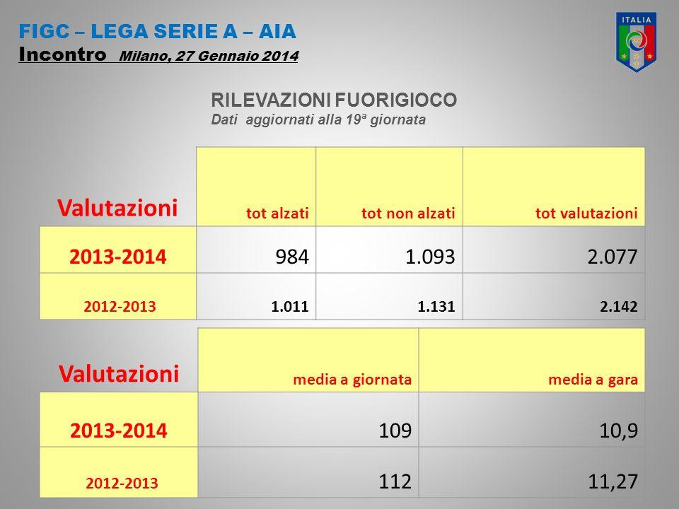 FIGC – LEGA SERIE A – AIA Incontro Milano, 27 Gennaio 2014 Valutazioni media a giornatamedia a gara 2013-201410910,9 2012-2013 11211,27 Valutazioni tot alzatitot non alzatitot valutazioni 2013-20149841.0932.077 2012-20131.0111.1312.142 RILEVAZIONI FUORIGIOCO Dati aggiornati alla 19ª giornata