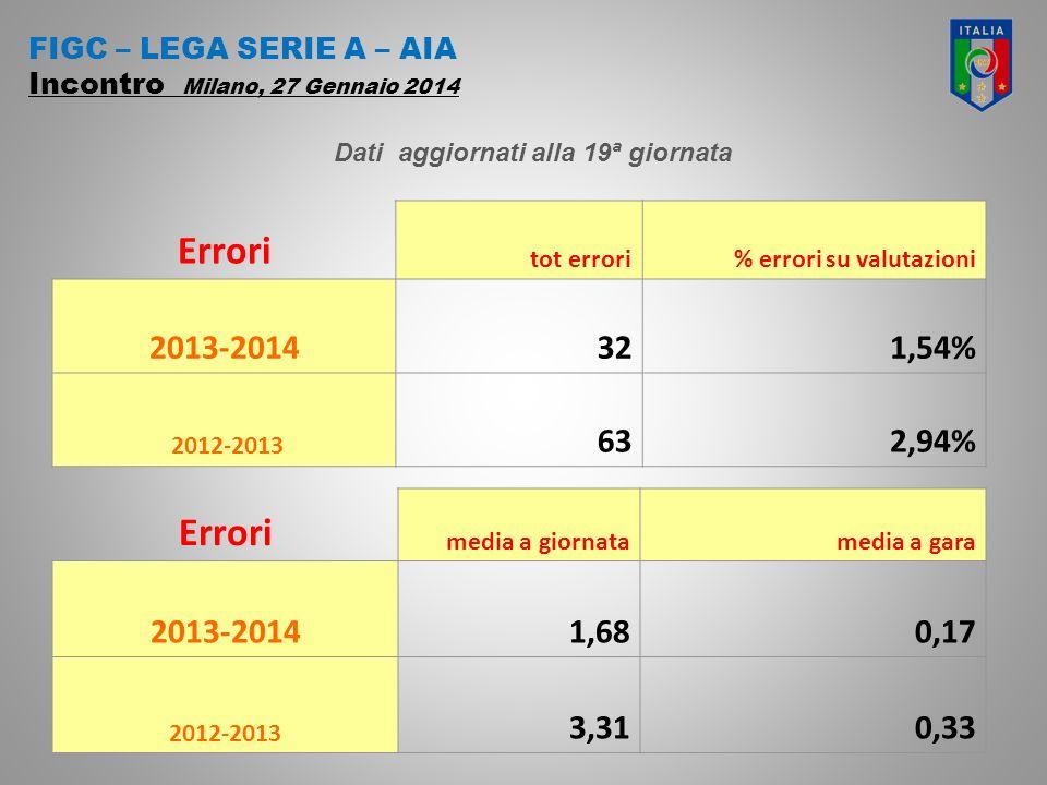 FIGC – LEGA SERIE A – AIA Incontro Milano, 27 Gennaio 2014 Errori tot errori% errori su valutazioni 2013-2014321,54% 2012-2013 632,94% Errori media a giornatamedia a gara 2013-20141,680,17 2012-2013 3,310,33 Dati aggiornati alla 19ª giornata