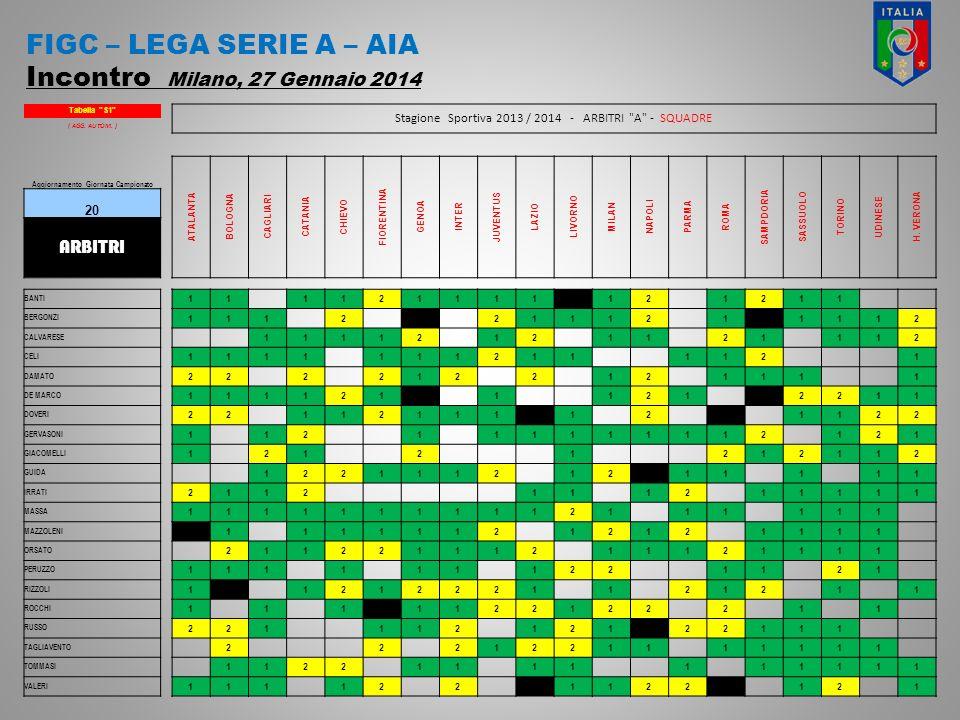 FIGC – LEGA SERIE A – AIA Incontro Milano, 27 Gennaio 2014 Tabella S1 Stagione Sportiva 2013 / 2014 - ARBITRI A - SQUADRE ( AGG.
