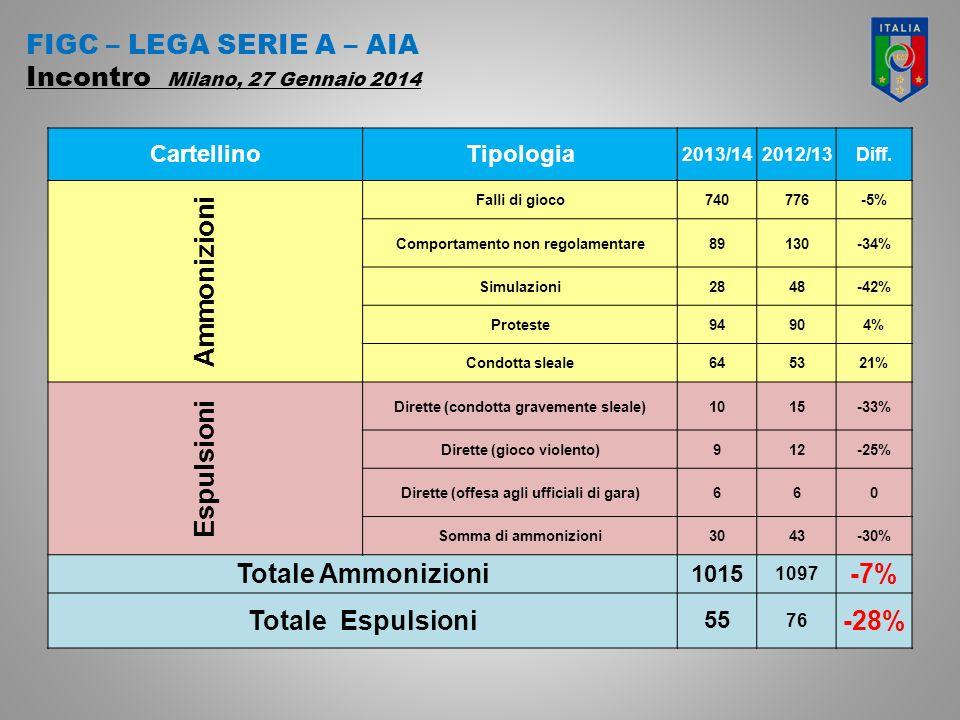 FIGC – LEGA SERIE A – AIA Incontro Milano, 27 Gennaio 2014 CartellinoTipologia 2013/142012/13Diff.