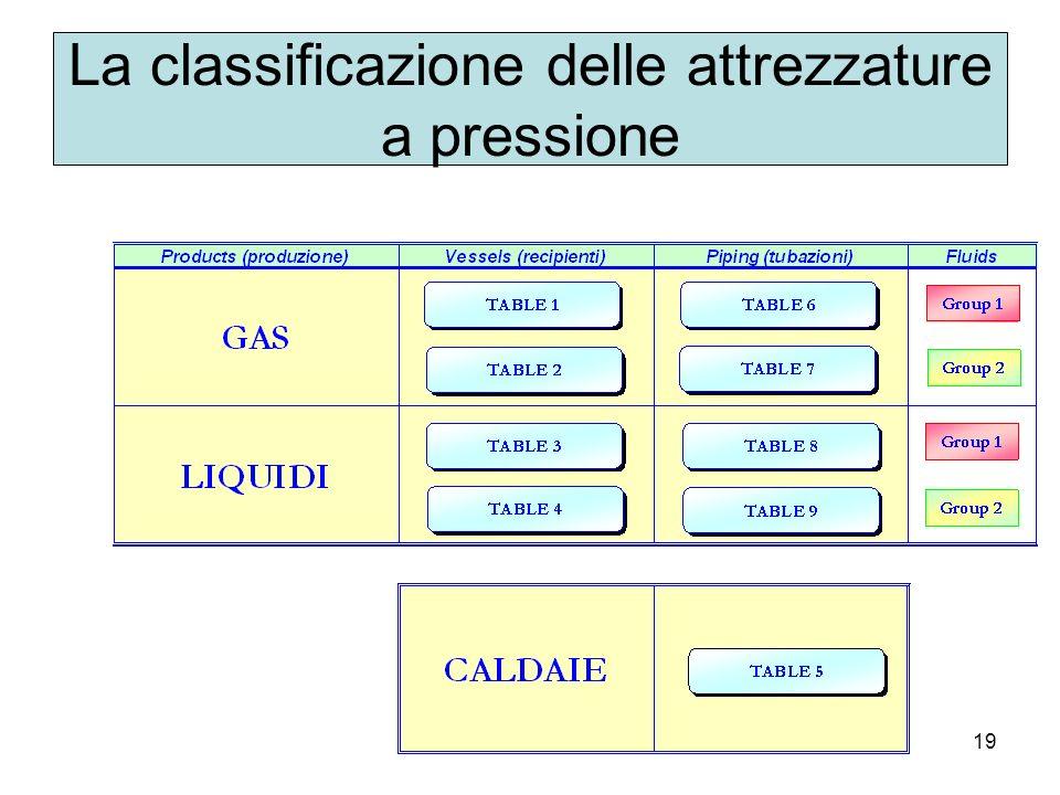 19 La classificazione delle attrezzature a pressione