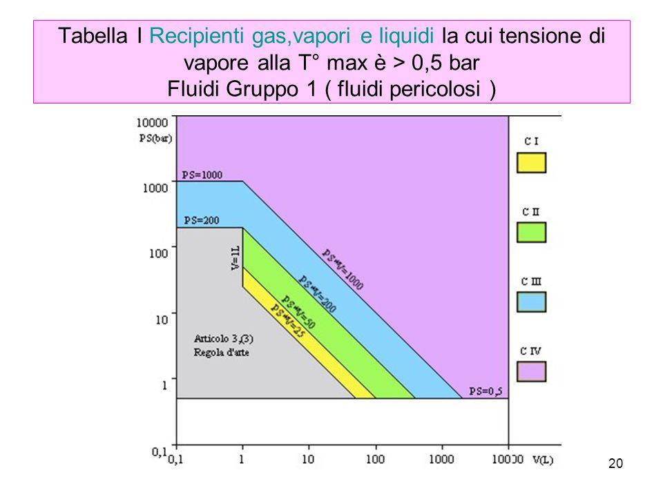 20 Tabella I Recipienti gas,vapori e liquidi la cui tensione di vapore alla T° max è > 0,5 bar Fluidi Gruppo 1 ( fluidi pericolosi )