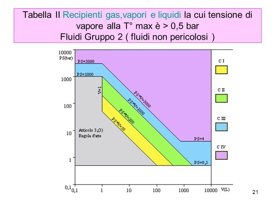 21 Tabella II Recipienti gas,vapori e liquidi la cui tensione di vapore alla T° max è > 0,5 bar Fluidi Gruppo 2 ( fluidi non pericolosi )
