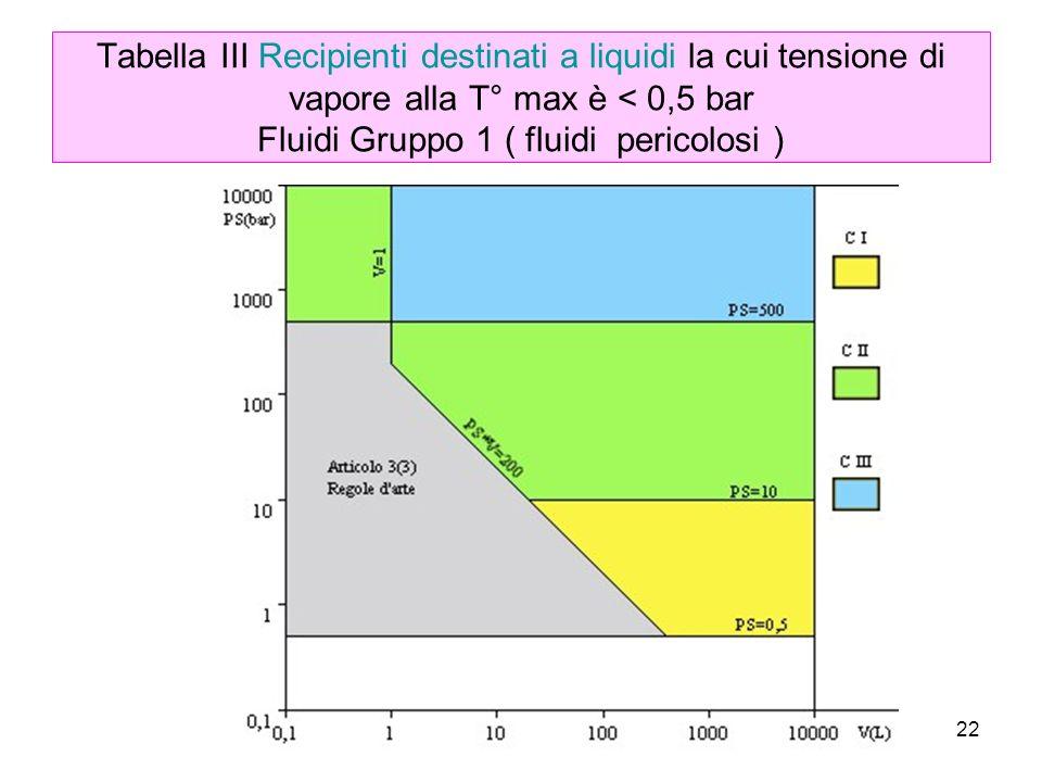 22 Tabella III Recipienti destinati a liquidi la cui tensione di vapore alla T° max è < 0,5 bar Fluidi Gruppo 1 ( fluidi pericolosi )