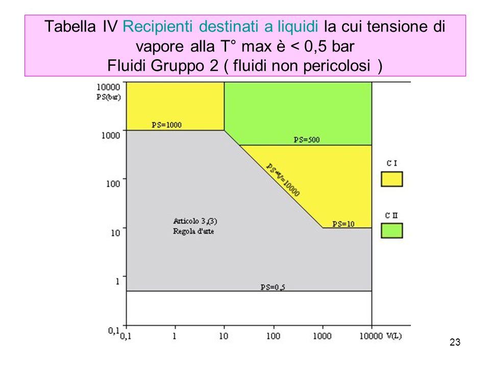 23 Tabella IV Recipienti destinati a liquidi la cui tensione di vapore alla T° max è < 0,5 bar Fluidi Gruppo 2 ( fluidi non pericolosi )