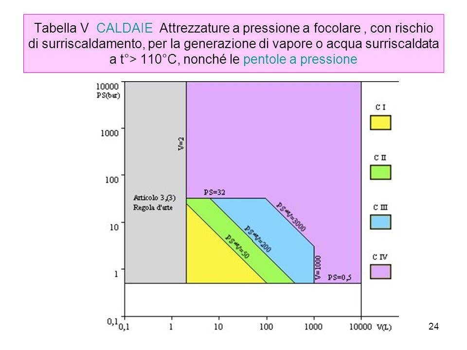 24 Tabella V CALDAIE Attrezzature a pressione a focolare, con rischio di surriscaldamento, per la generazione di vapore o acqua surriscaldata a t°> 110°C, nonché le pentole a pressione