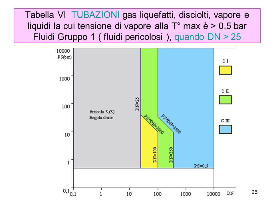 25 Tabella VI TUBAZIONI gas liquefatti, disciolti, vapore e liquidi la cui tensione di vapore alla T° max è > 0,5 bar Fluidi Gruppo 1 ( fluidi pericolosi ), quando DN > 25