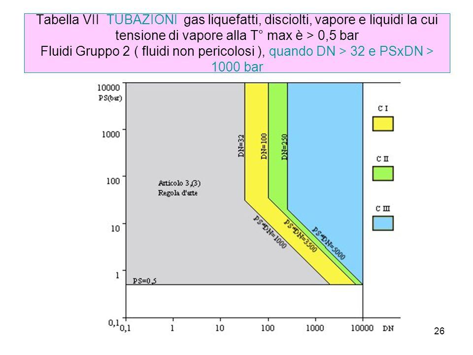 26 Tabella VII TUBAZIONI gas liquefatti, disciolti, vapore e liquidi la cui tensione di vapore alla T° max è > 0,5 bar Fluidi Gruppo 2 ( fluidi non pericolosi ), quando DN > 32 e PSxDN > 1000 bar