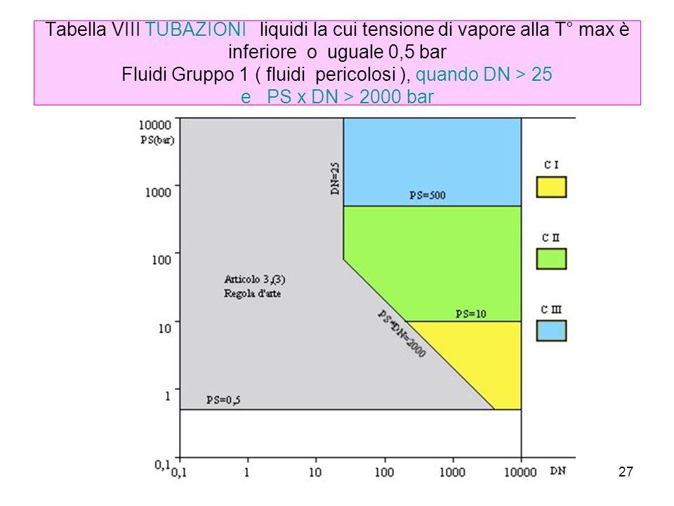 27 Tabella VIII TUBAZIONI liquidi la cui tensione di vapore alla T° max è inferiore o uguale 0,5 bar Fluidi Gruppo 1 ( fluidi pericolosi ), quando DN > 25 e PS x DN > 2000 bar