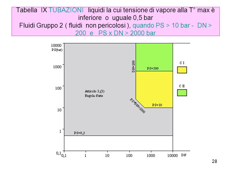 28 Tabella IX TUBAZIONI liquidi la cui tensione di vapore alla T° max è inferiore o uguale 0,5 bar Fluidi Gruppo 2 ( fluidi non pericolosi ), quando PS > 10 bar - DN > 200 e PS x DN > 2000 bar