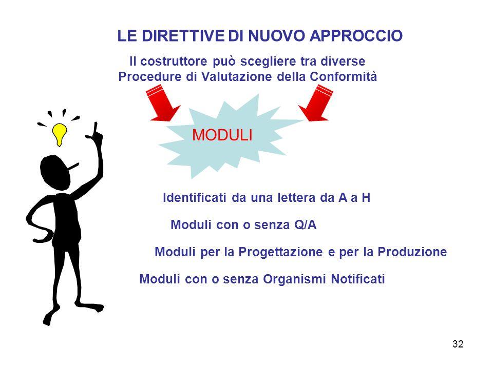 32 Il costruttore può scegliere tra diverse Procedure di Valutazione della Conformità LE DIRETTIVE DI NUOVO APPROCCIO MODULI Identificati da una lette