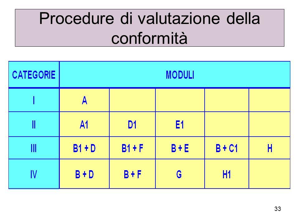 33 Procedure di valutazione della conformità