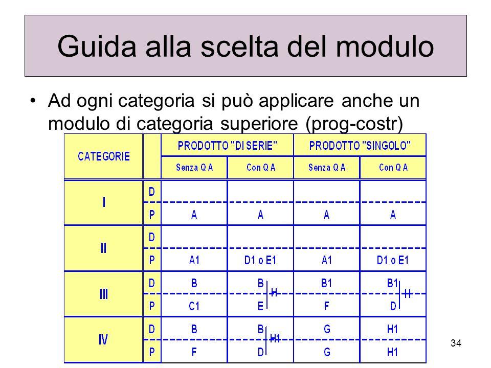 34 Guida alla scelta del modulo Ad ogni categoria si può applicare anche un modulo di categoria superiore (prog-costr)