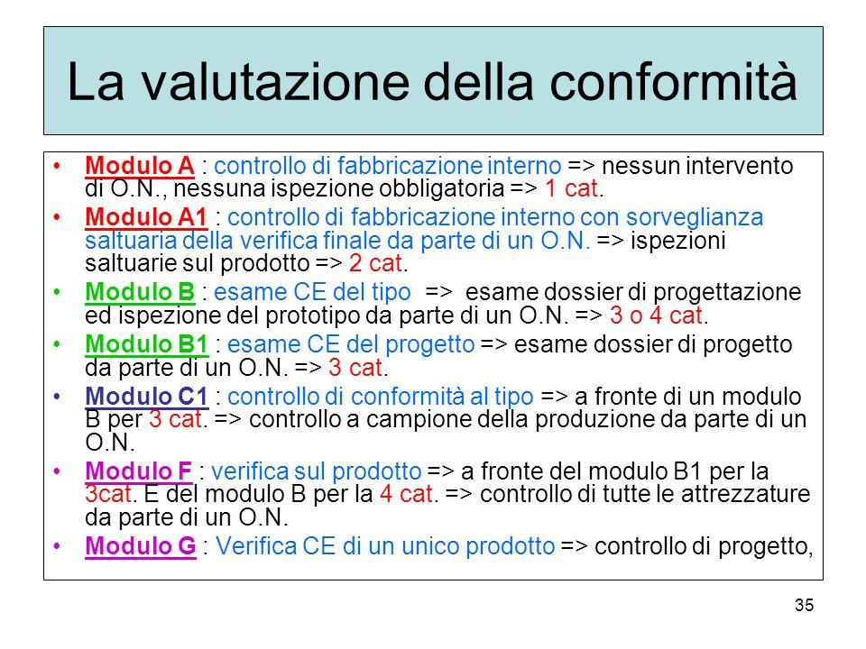35 La valutazione della conformità Modulo A : controllo di fabbricazione interno => nessun intervento di O.N., nessuna ispezione obbligatoria => 1 cat