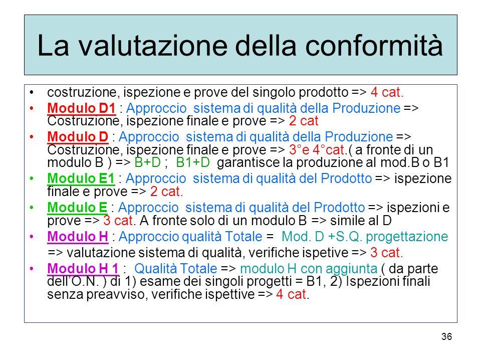 36 La valutazione della conformità costruzione, ispezione e prove del singolo prodotto => 4 cat. Modulo D1 : Approccio sistema di qualità della Produz