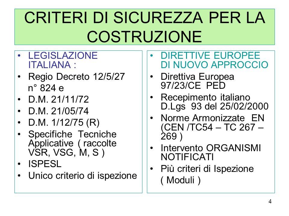 4 CRITERI DI SICUREZZA PER LA COSTRUZIONE LEGISLAZIONE ITALIANA : Regio Decreto 12/5/27 n° 824 e D.M. 21/11/72 D.M. 21/05/74 D.M. 1/12/75 (R) Specific