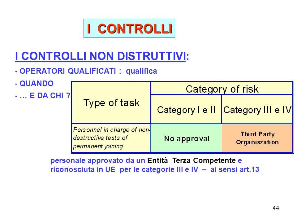 44 I CONTROLLI I CONTROLLI NON DISTRUTTIVI: - OPERATORI QUALIFICATI : qualifica - QUANDO - … E DA CHI .
