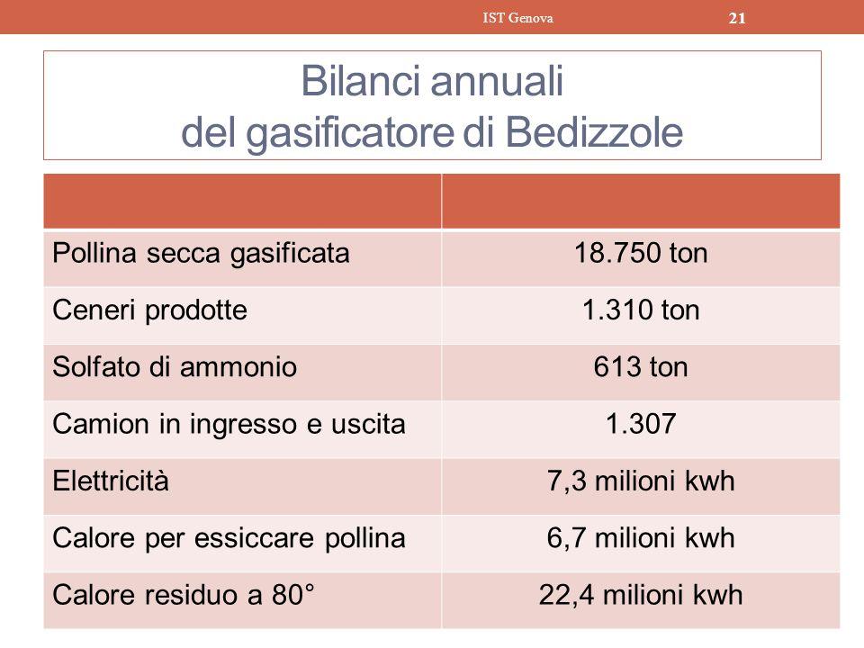 Bilanci annuali del gasificatore di Bedizzole Pollina secca gasificata18.750 ton Ceneri prodotte1.310 ton Solfato di ammonio613 ton Camion in ingresso