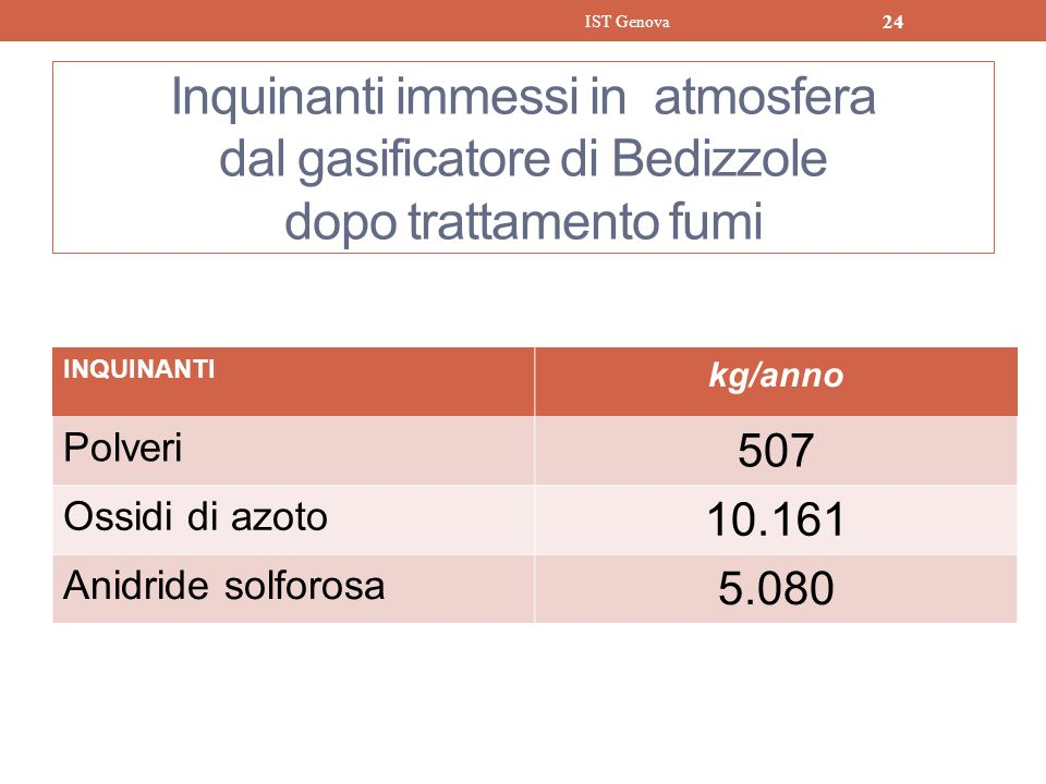 Inquinanti immessi in atmosfera dal gasificatore di Bedizzole dopo trattamento fumi INQUINANTI kg/anno Polveri 507 Ossidi di azoto 10.161 Anidride sol