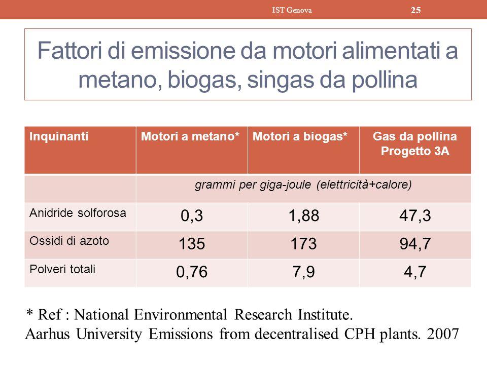 Fattori di emissione da motori alimentati a metano, biogas, singas da pollina InquinantiMotori a metano*Motori a biogas*Gas da pollina Progetto 3A gra
