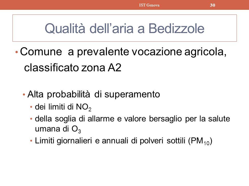 Qualità dellaria a Bedizzole Comune a prevalente vocazione agricola, classificato zona A2 Alta probabilità di superamento dei limiti di NO 2 della sog