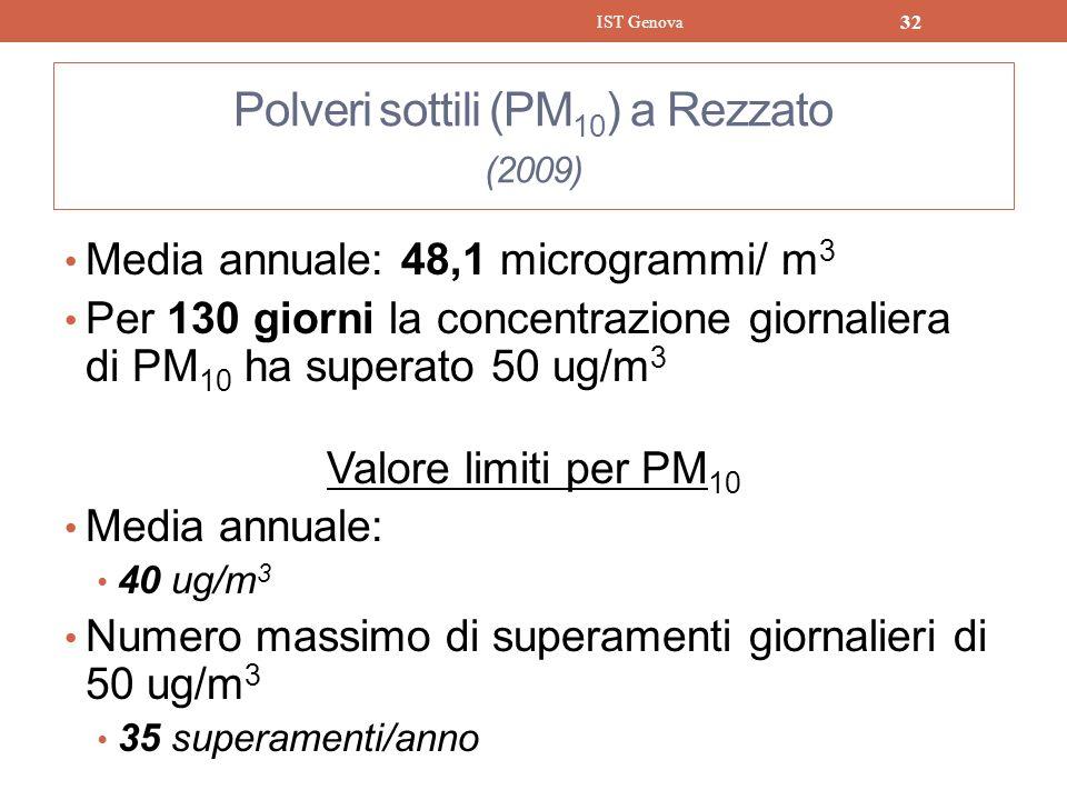 Polveri sottili (PM 10 ) a Rezzato (2009) Media annuale: 48,1 microgrammi/ m 3 Per 130 giorni la concentrazione giornaliera di PM 10 ha superato 50 ug
