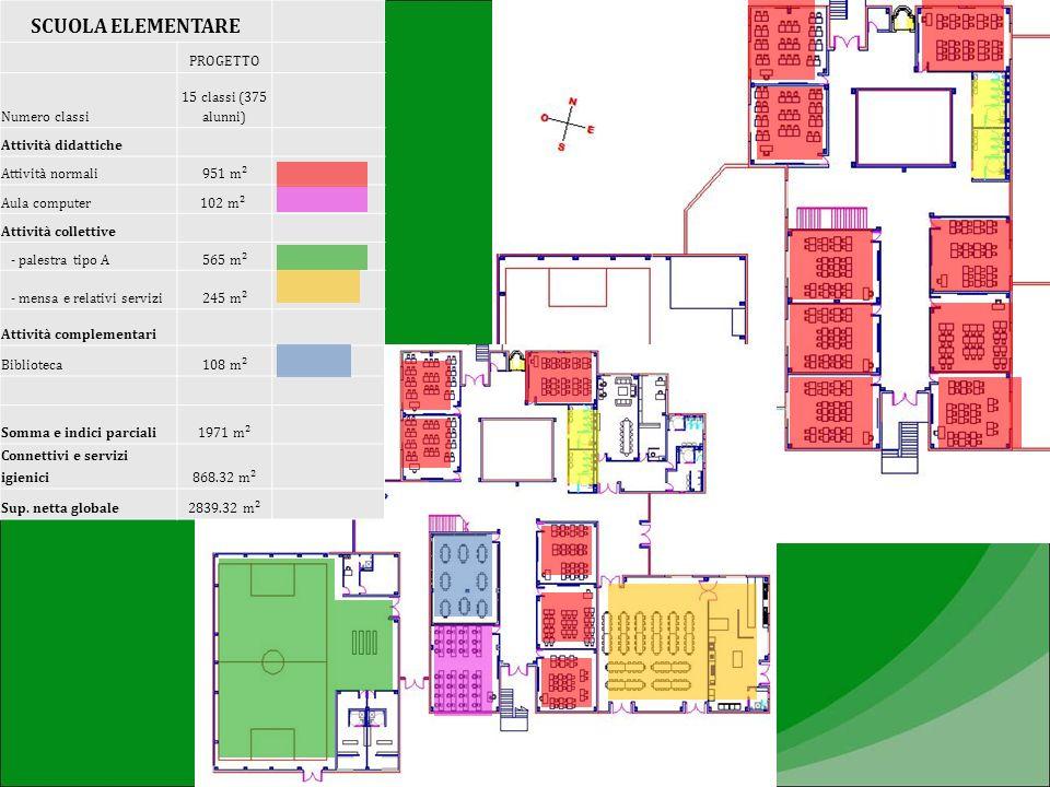 SCUOLA ELEMENTARE PROGETTO Numero classi 15 classi (375 alunni) Attività didattiche Attività normali951 m² Aula computer102 m² Attività collettive - p