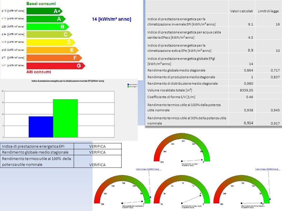 Indice di prestazione energetica EPiVERIFICA Rendimento globale medio stagionaleVERIFICA Rendimento termico utile al 100% della potenza utile nominale
