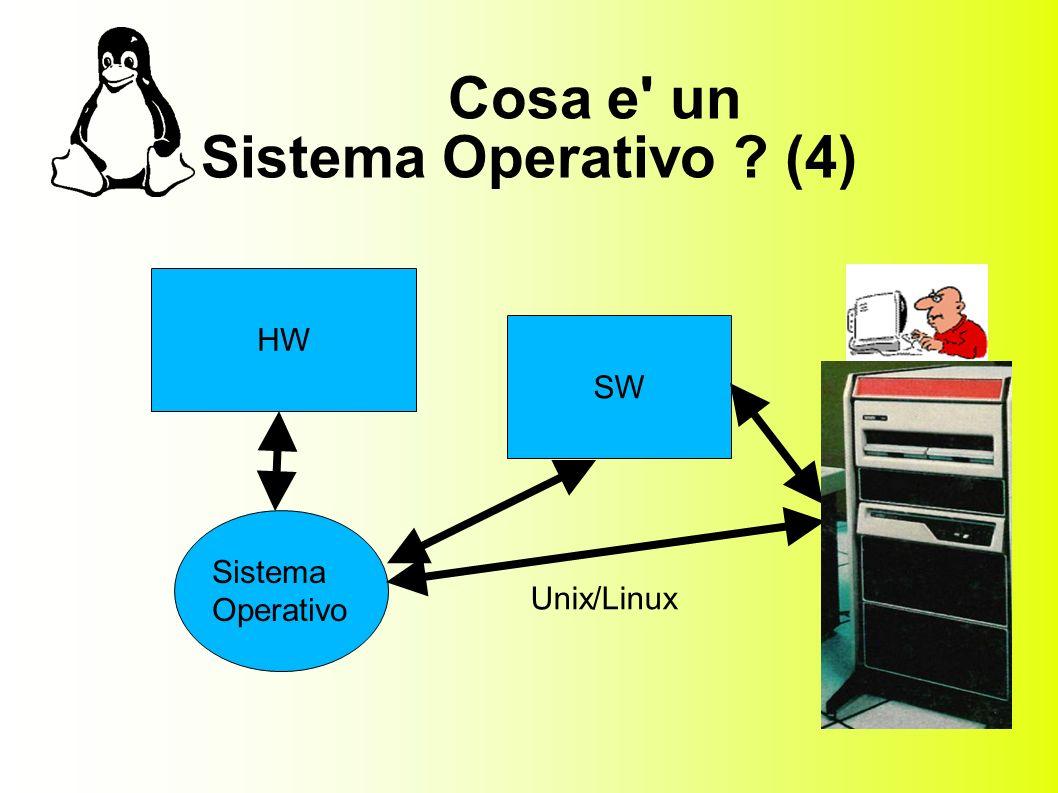 Cosa e un Sistema Operativo (4) HW SW Sistema Operativo Unix/Linux