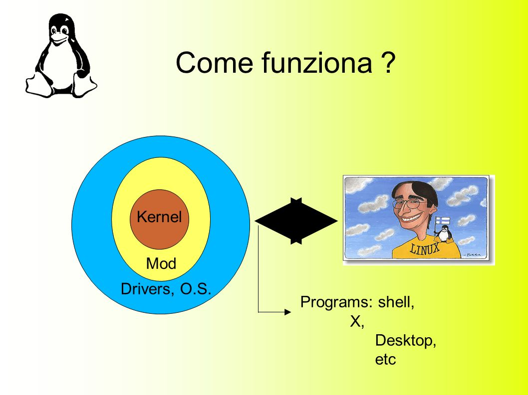 Come funziona ? Kernel Mod Drivers, O.S. Programs: shell, X, Desktop, etc