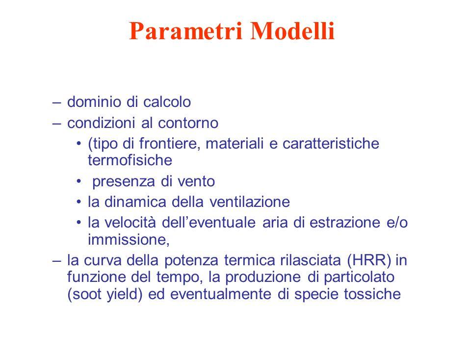 Parametri Modelli –dominio di calcolo –condizioni al contorno (tipo di frontiere, materiali e caratteristiche termofisiche presenza di vento la dinami