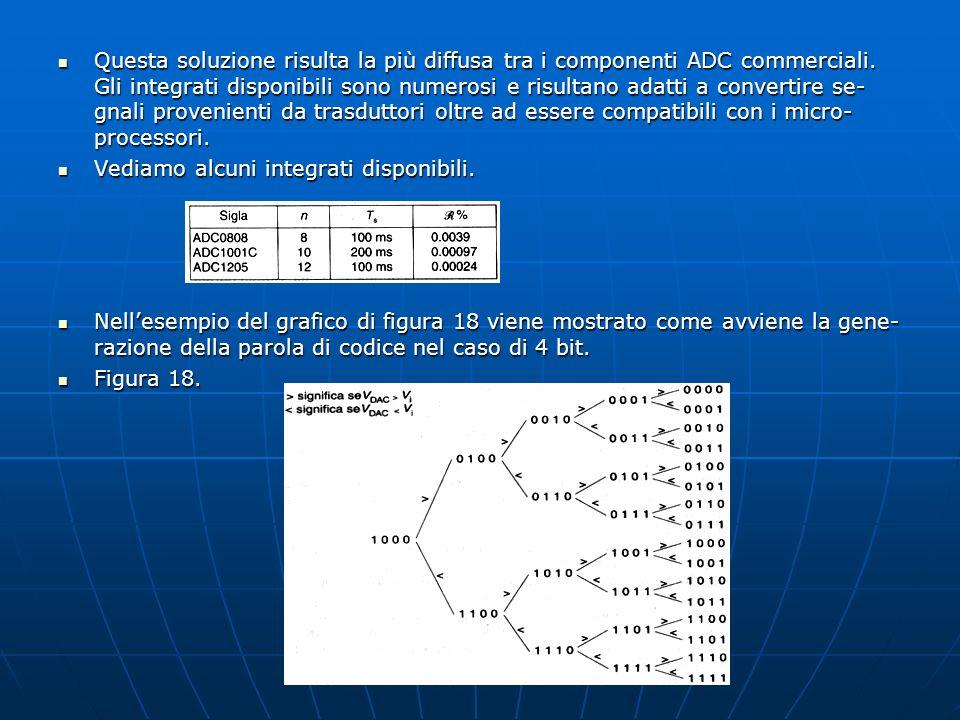 Questa soluzione risulta la più diffusa tra i componenti ADC commerciali. Gli integrati disponibili sono numerosi e risultano adatti a convertire se-