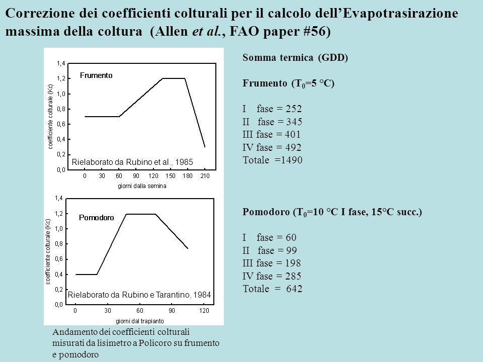 Correzione dei coefficienti colturali per il calcolo dellEvapotrasirazione massima della coltura (Allen et al., FAO paper #56) Rielaborato da Rubino e