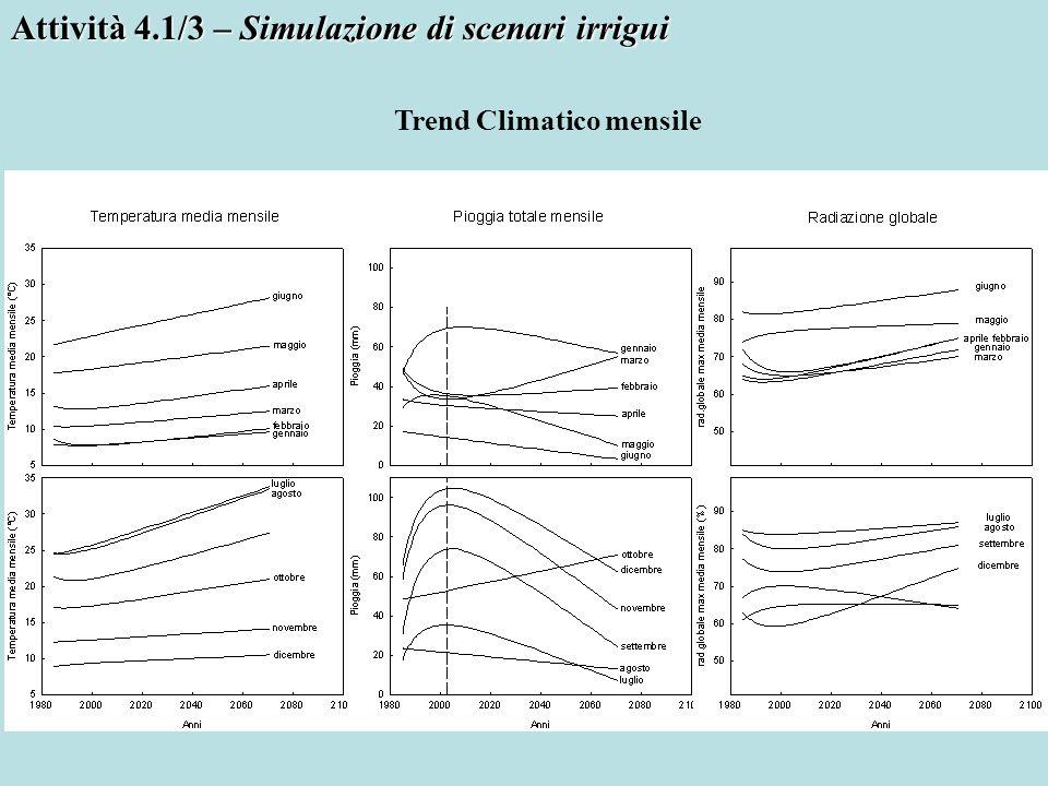 Attività 4.1/3 – Simulazione di scenari irrigui Trend Climatico mensile