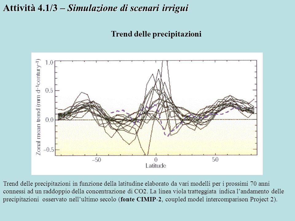 Attività 4.1/3 – Simulazione di scenari irrigui Trend delle precipitazioni Trend delle precipitazioni in funzione della latitudine elaborato da vari m