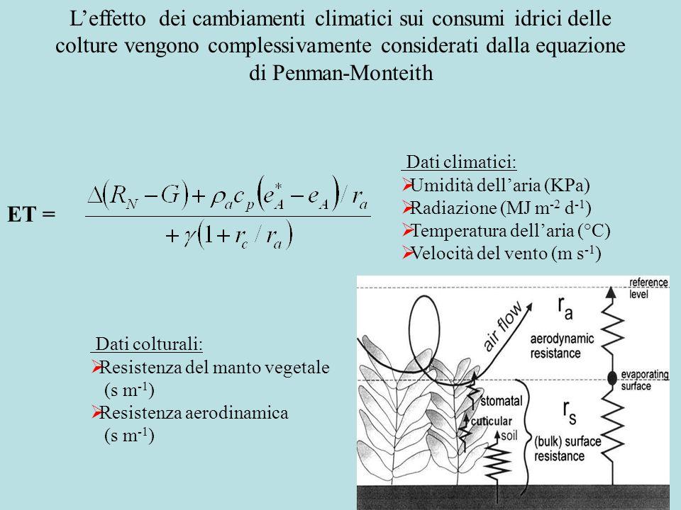 ET = Dati colturali: Resistenza del manto vegetale (s m -1 ) Resistenza aerodinamica (s m -1 ) Leffetto dei cambiamenti climatici sui consumi idrici d