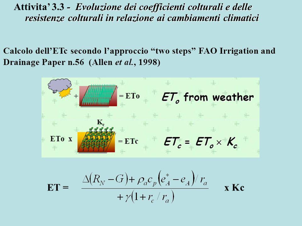 Modifica dei parametri resistivi della Penman-Monteith per il calcolo dellevapotraspirazione di riferimento (Allen et al., FAO paper #56) (Con d=2/3 h e h=0,12m, r a =208/U 2 ) (Con r s =100 s m -1 e LAI attivo =1,44, r c =70 s m -1 ) Considerando un aumento della r s del 22% e del LAI attivo del 4% r s =128 s m -1 e LAI attivo =1,50, r c =85 s m -1 )