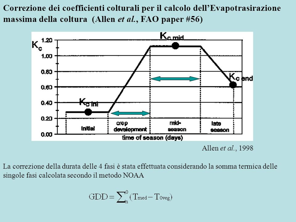 Correzione dei coefficienti colturali per il calcolo dellEvapotrasirazione massima della coltura (Allen et al., FAO paper #56) Rielaborato da Rubino et al., 1985 Rielaborato da Rubino e Tarantino, 1984 Andamento dei coefficienti colturali misurati da lisimetro a Policoro su frumento e pomodoro Somma termica (GDD) Frumento (T 0 =5 °C) I fase = 252 II fase = 345 III fase = 401 IV fase = 492 Totale =1490 Pomodoro (T 0 =10 °C I fase, 15°C succ.) I fase = 60 II fase = 99 III fase = 198 IV fase = 285 Totale = 642