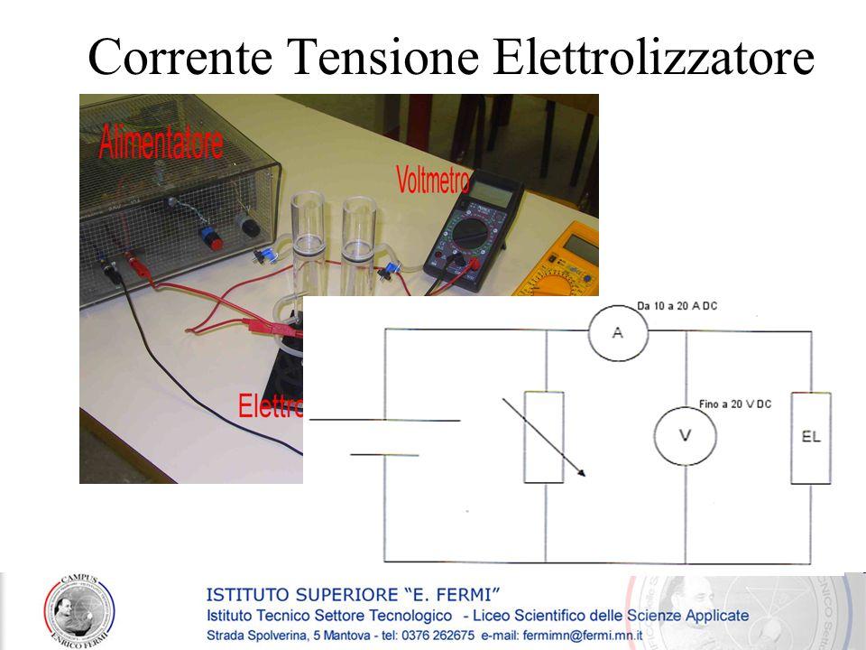 Corrente Tensione Elettrolizzatore