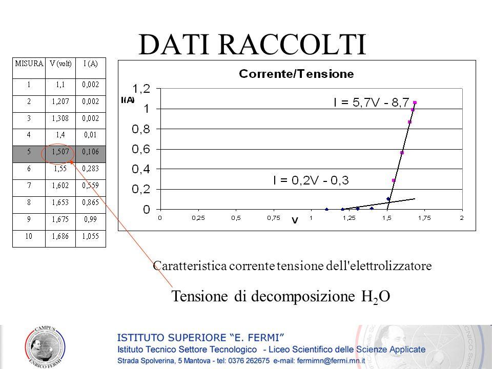 DATI RACCOLTI Caratteristica corrente tensione dell'elettrolizzatore Tensione di decomposizione H 2 O