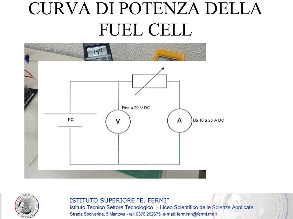 CURVA DI POTENZA DELLA FUEL CELL