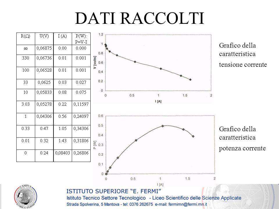 DATI RACCOLTI Grafico della caratteristica tensione corrente Grafico della caratteristica potenza corrente