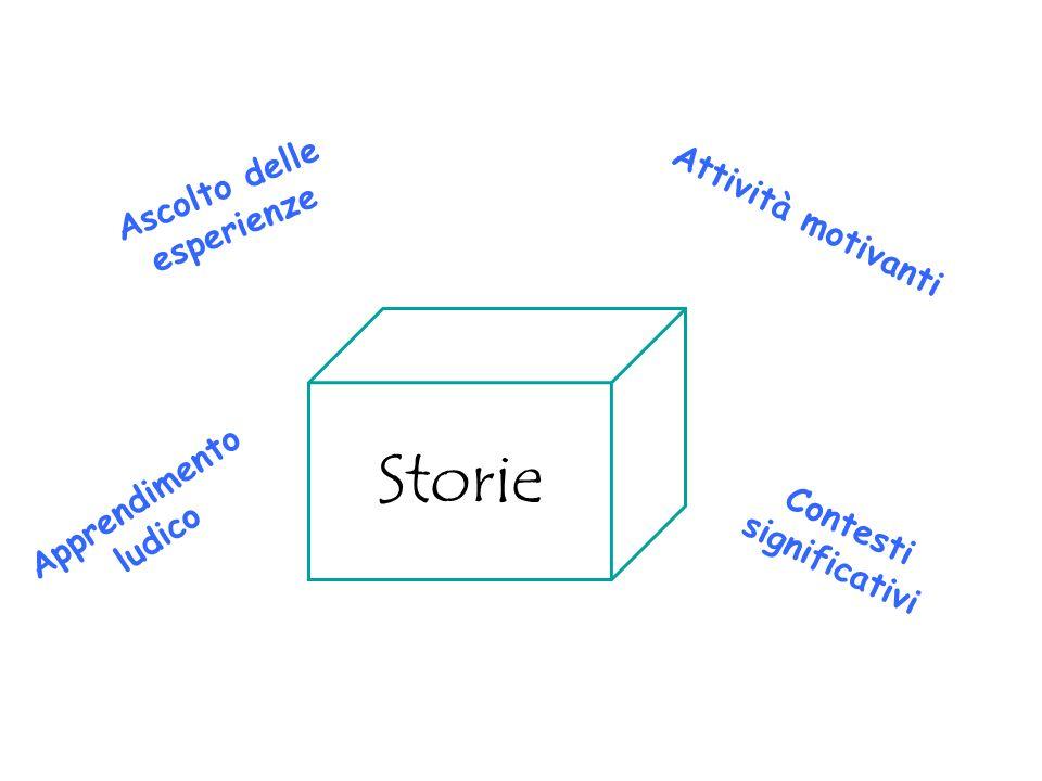 Attività motivanti Contesti significativi Ascolto delle esperienze Apprendimento ludico Storie