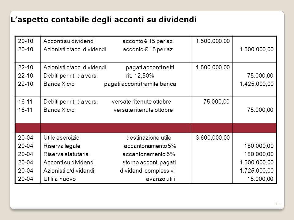 11 Laspetto contabile degli acconti su dividendi 20-10 Acconti su dividendi acconto 15 per az. Azionisti c/acc. dividendi acconto 15 per az. 1.500.000